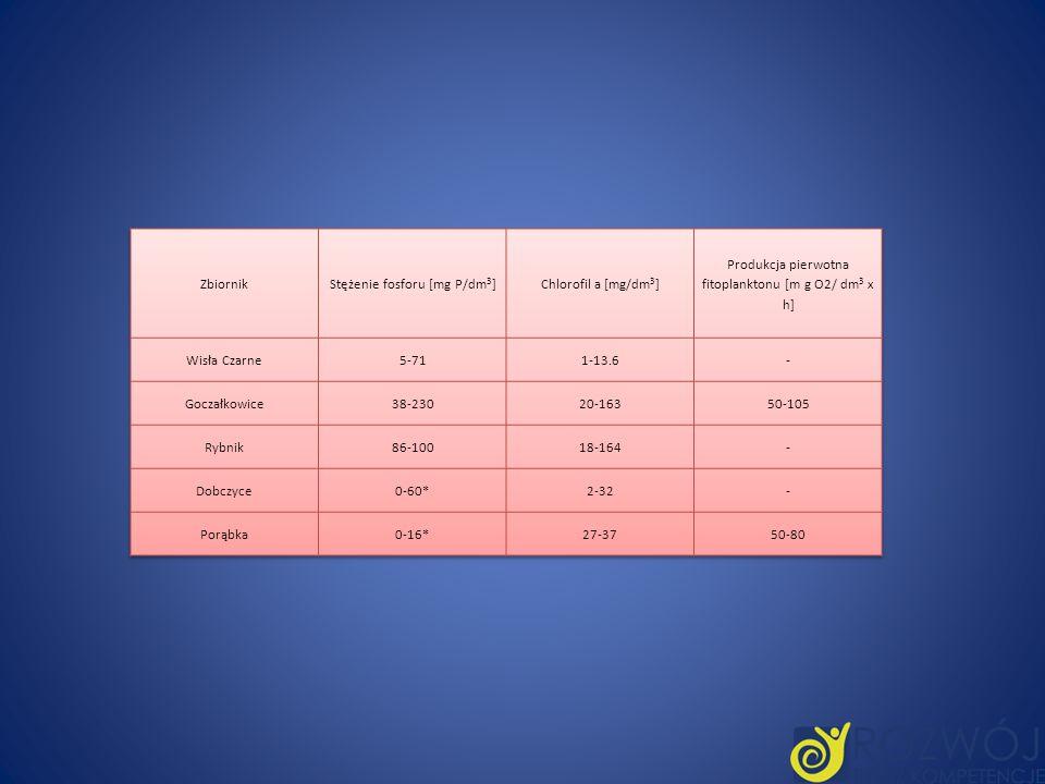 Stężenie fosforu [mg P/dm3] Chlorofil a [mg/dm3]